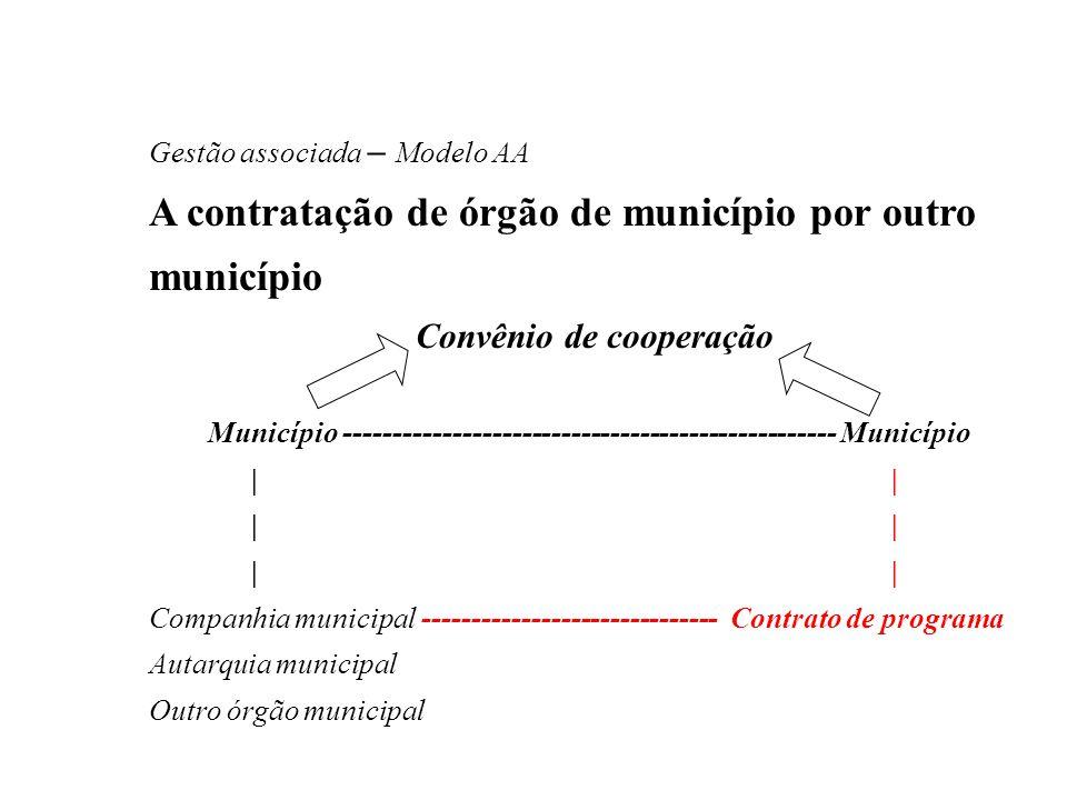 Gestão associada – Modelo AA A contratação de órgão de município por outro município Convênio de cooperação Município --------------------------------