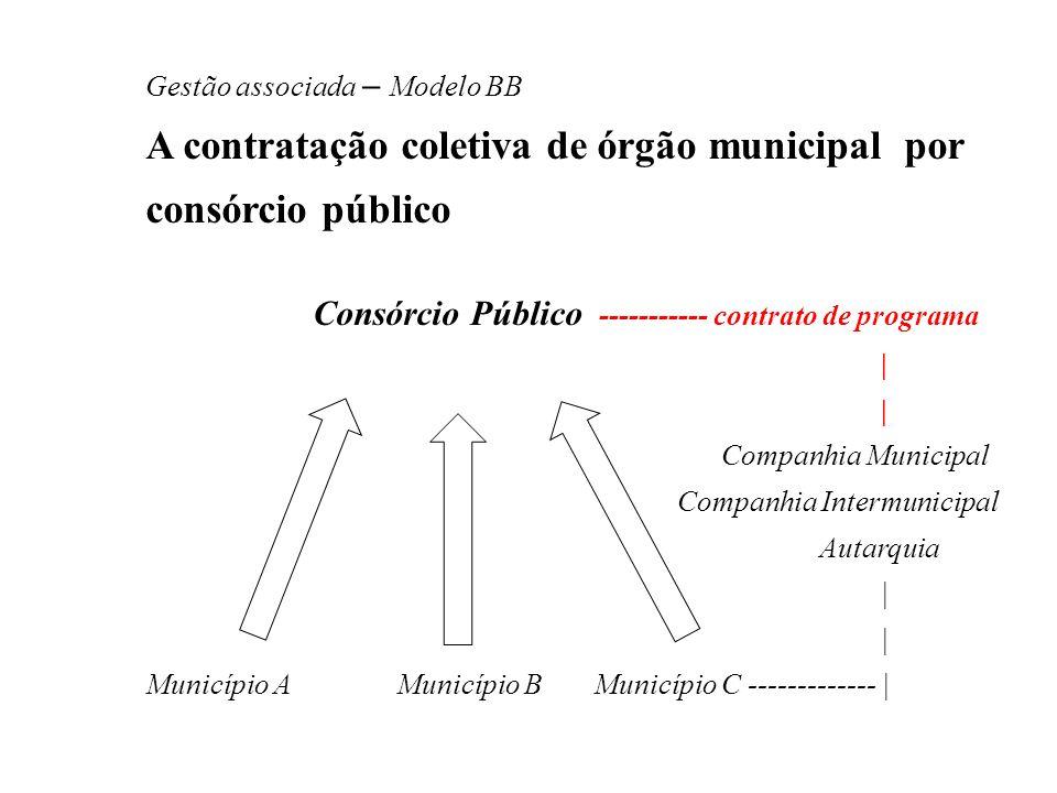Gestão associada – Modelo BB A contratação coletiva de órgão municipal por consórcio público Consórcio Público ----------- contrato de programa | Comp