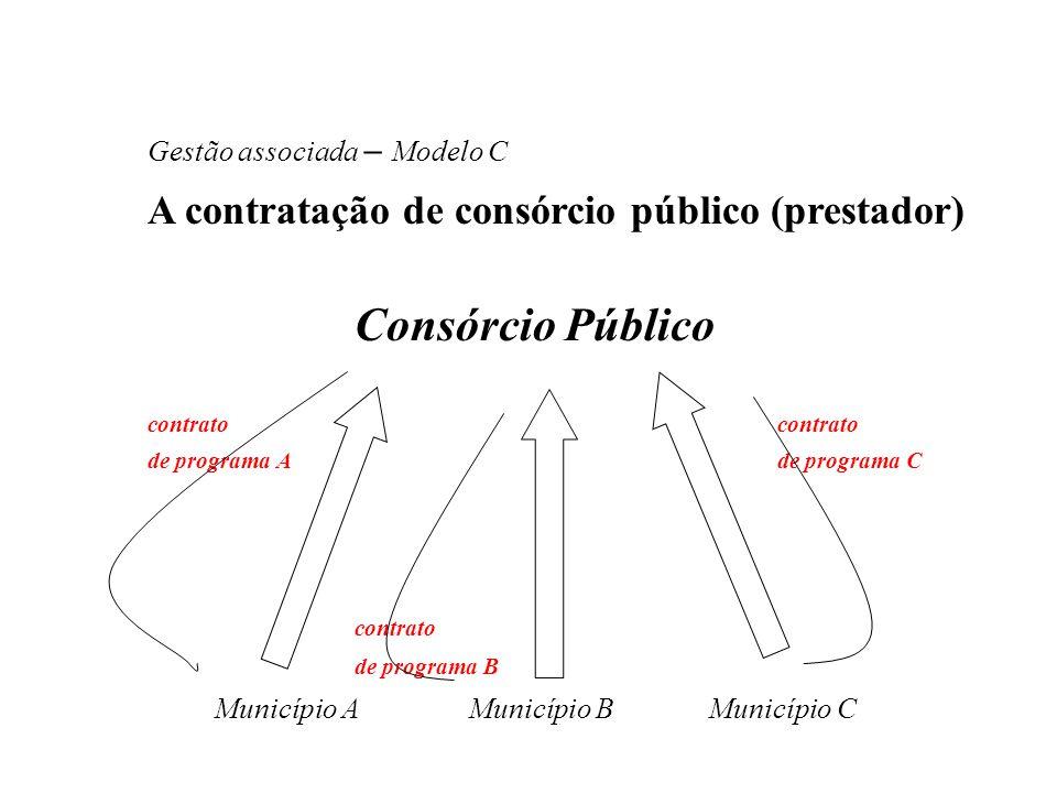 Gestão associada – Modelo C A contratação de consórcio público (prestador) Consórcio Público contrato de programa A de programa C contrato de programa
