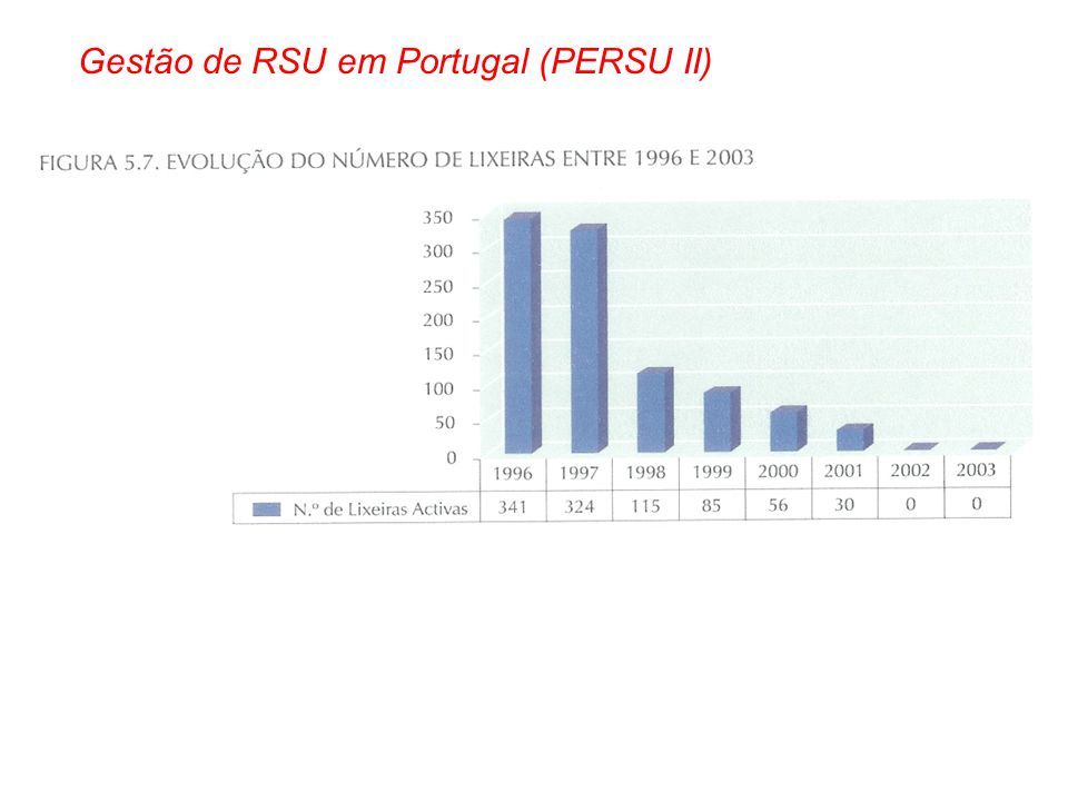Gestão de RSU em Portugal (PERSU II)