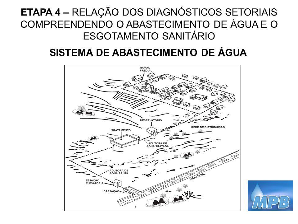 ETAPA 4 – RELAÇÃO DOS DIAGNÓSTICOS SETORIAIS COMPREENDENDO O ABASTECIMENTO DE ÁGUA E O ESGOTAMENTO SANITÁRIO SISTEMA DE ABASTECIMENTO DE ÁGUA
