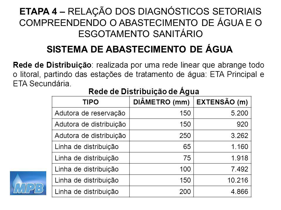 ETAPA 4 – RELAÇÃO DOS DIAGNÓSTICOS SETORIAIS COMPREENDENDO O ABASTECIMENTO DE ÁGUA E O ESGOTAMENTO SANITÁRIO SISTEMA DE ABASTECIMENTO DE ÁGUA Rede de