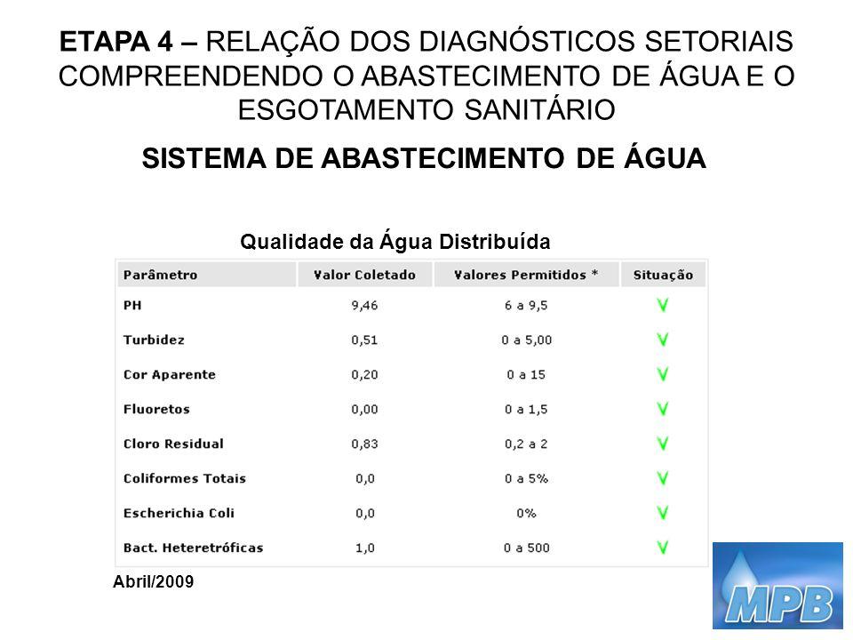 ETAPA 4 – RELAÇÃO DOS DIAGNÓSTICOS SETORIAIS COMPREENDENDO O ABASTECIMENTO DE ÁGUA E O ESGOTAMENTO SANITÁRIO SISTEMA DE ABASTECIMENTO DE ÁGUA Qualidad
