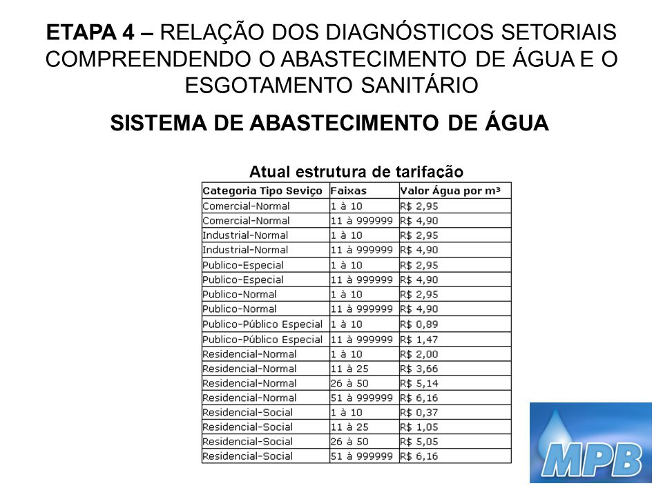 ETAPA 4 – RELAÇÃO DOS DIAGNÓSTICOS SETORIAIS COMPREENDENDO O ABASTECIMENTO DE ÁGUA E O ESGOTAMENTO SANITÁRIO SISTEMA DE ABASTECIMENTO DE ÁGUA Atual es