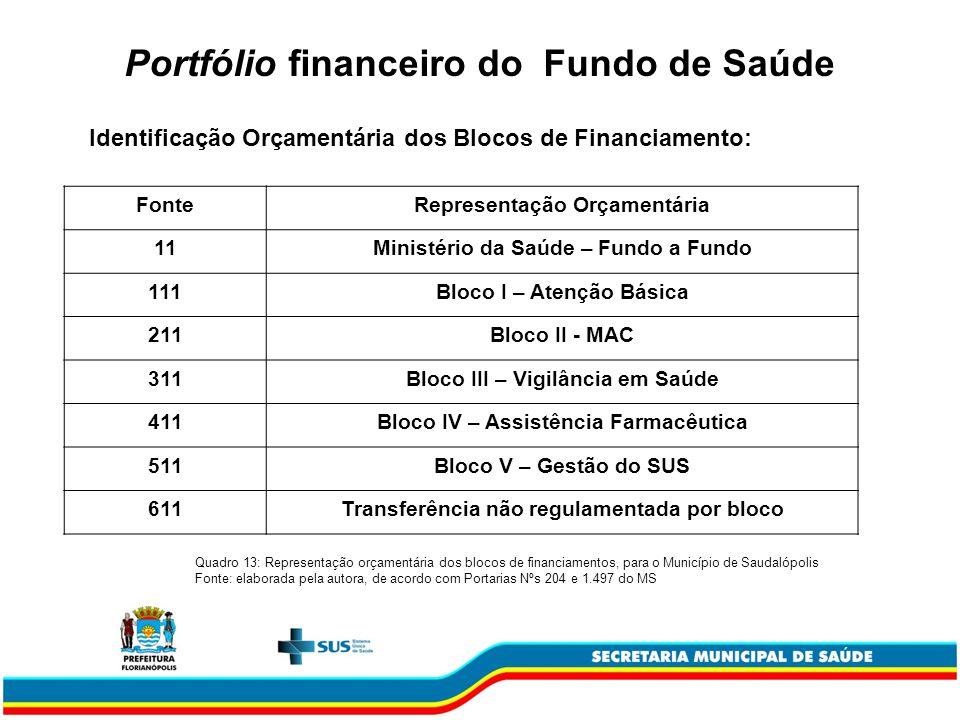 FonteRepresentação Orçamentária 11Ministério da Saúde – Fundo a Fundo 111Bloco I – Atenção Básica 211Bloco II - MAC 311Bloco III – Vigilância em Saúde