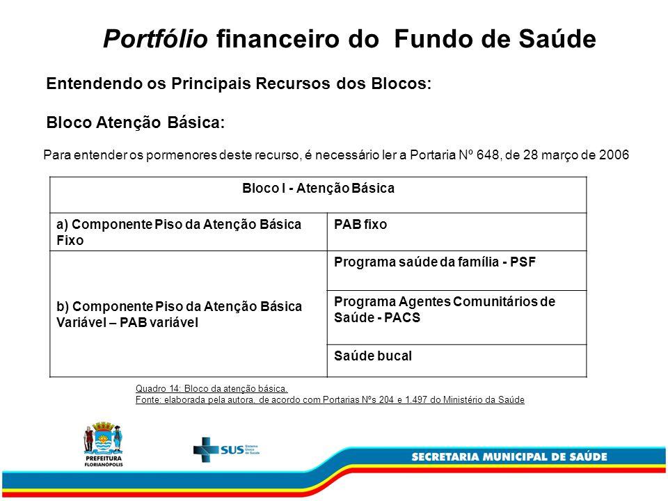 Portfólio financeiro do Fundo de Saúde Bloco Atenção Básica: Bloco I - Atenção Básica a) Componente Piso da Atenção Básica Fixo PAB fixo b) Componente
