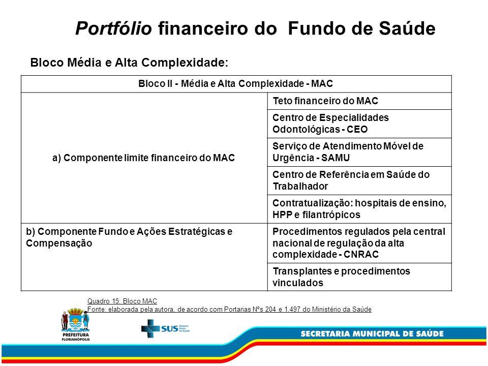 Portfólio financeiro do Fundo de Saúde Bloco II - Média e Alta Complexidade - MAC a) Componente limite financeiro do MAC Teto financeiro do MAC Centro