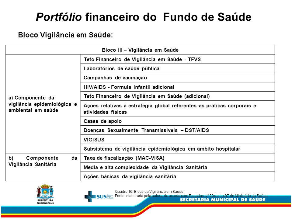 Portfólio financeiro do Fundo de Saúde Bloco Vigilância em Saúde: Bloco III – Vigilância em Saúde a) Componente da vigilância epidemiológica e ambient