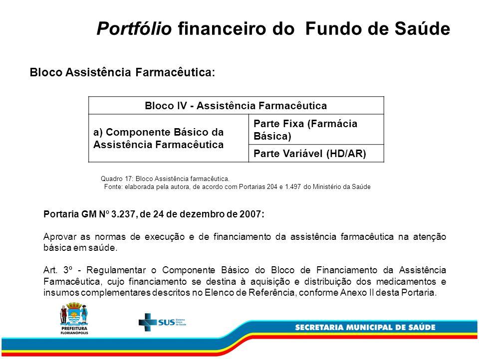 Portfólio financeiro do Fundo de Saúde Bloco Assistência Farmacêutica: Bloco IV - Assistência Farmacêutica a) Componente Básico da Assistência Farmacêutica Parte Fixa (Farmácia Básica) Parte Variável (HD/AR) Quadro 17: Bloco Assistência farmacêutica.