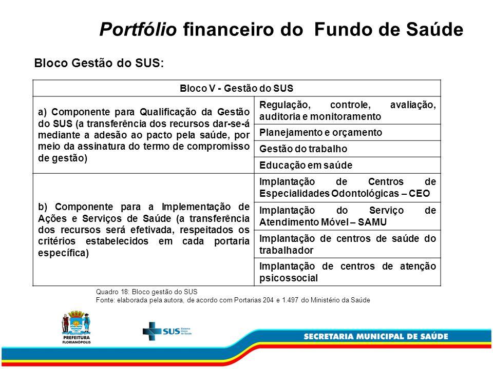 Portfólio financeiro do Fundo de Saúde Bloco Gestão do SUS: Bloco V - Gestão do SUS a) Componente para Qualificação da Gestão do SUS (a transferência