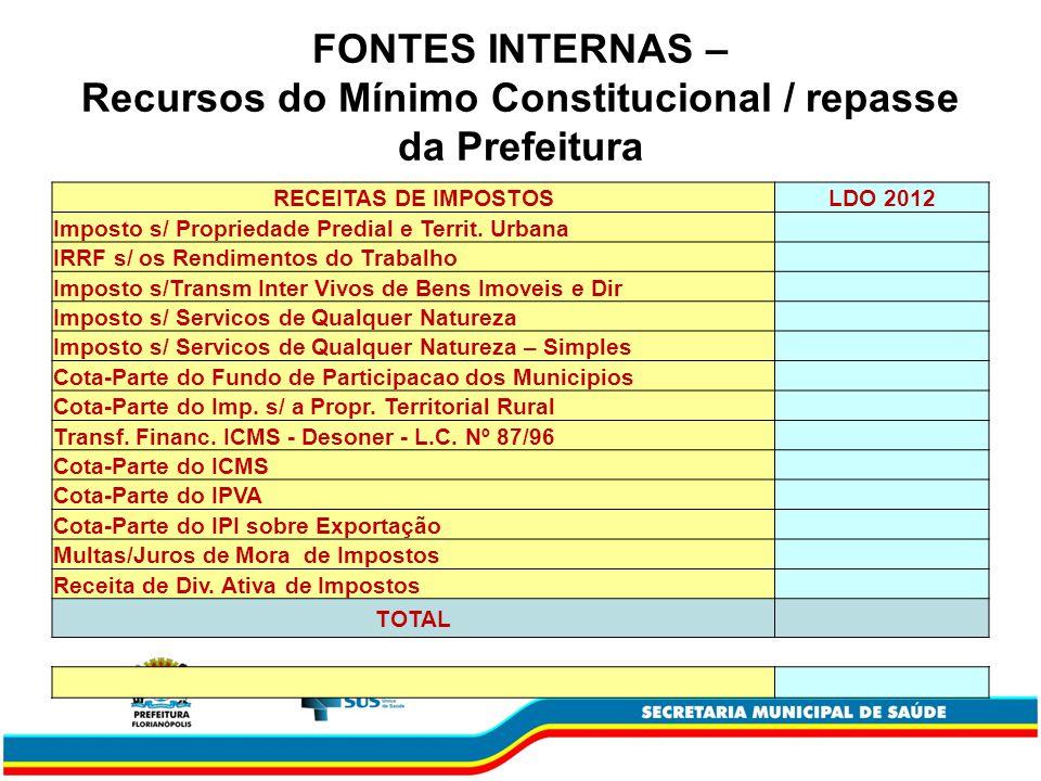 FONTES INTERNAS – Recursos do Mínimo Constitucional / repasse da Prefeitura RECEITAS DE IMPOSTOSLDO 2012 Imposto s/ Propriedade Predial e Territ.