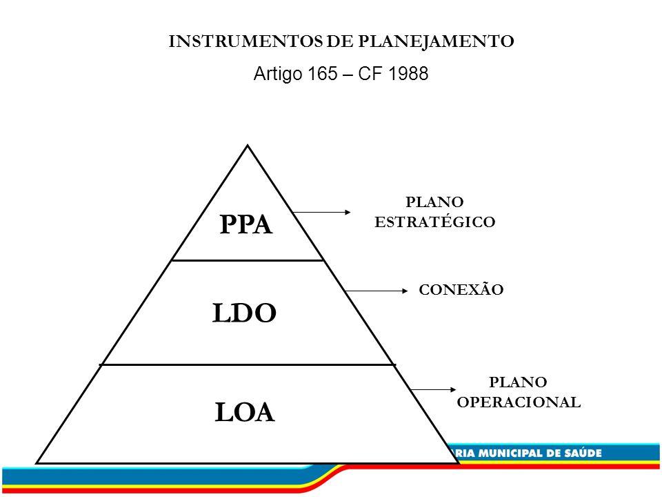 PPA LDO LOA INSTRUMENTOS DE PLANEJAMENTO Artigo 165 – CF 1988 PLANO ESTRATÉGICO CONEXÃO PLANO OPERACIONAL