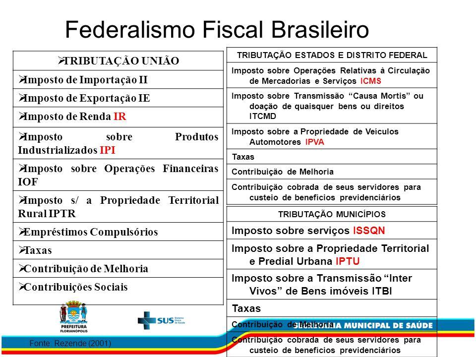 Federalismo Fiscal Brasileiro TRIBUTAÇÃO UNIÃO Imposto de Importação II Imposto de Exportação IE Imposto de Renda IR Imposto sobre Produtos Industrial