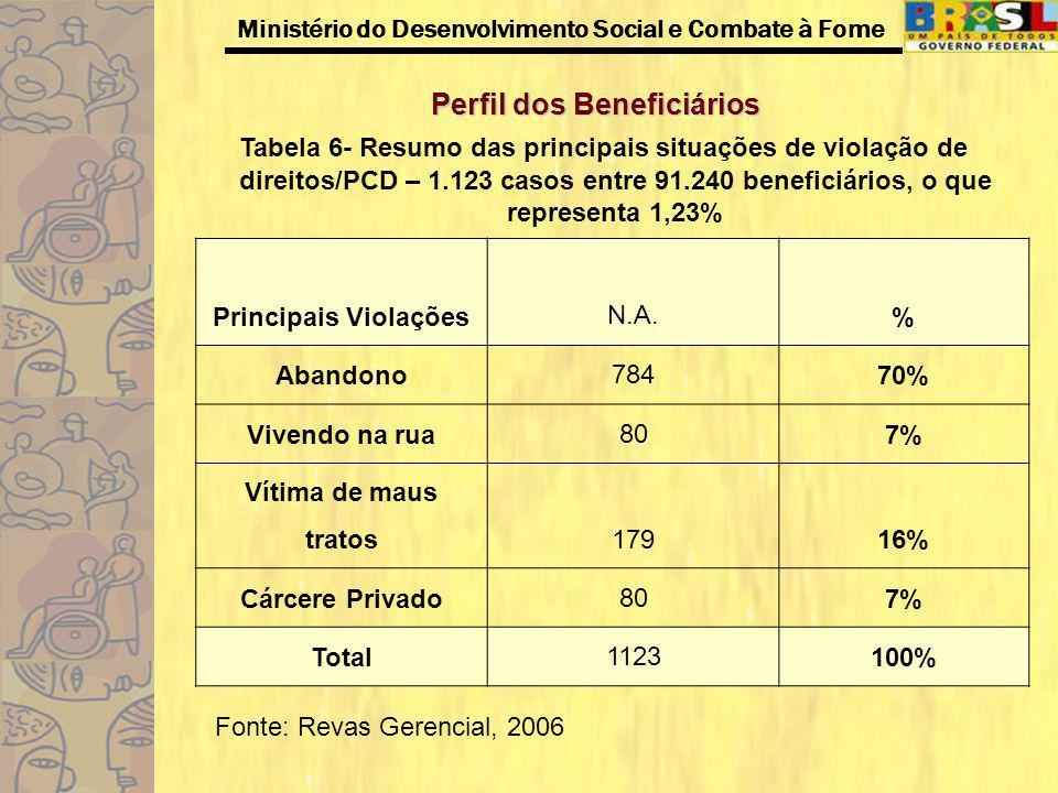Ministério do Desenvolvimento Social e Combate à Fome Perfil dos Beneficiários Tabela 6- Resumo das principais situações de violação de direitos/PCD –