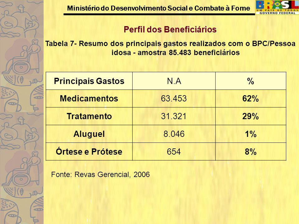 Ministério do Desenvolvimento Social e Combate à Fome Perfil dos Beneficiários Tabela 7- Resumo dos principais gastos realizados com o BPC/Pessoa idos
