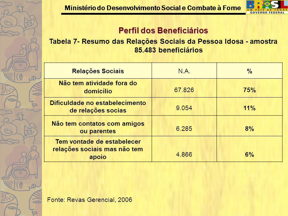 Ministério do Desenvolvimento Social e Combate à Fome Perfil dos Beneficiários Tabela 7- Resumo das Relações Sociais da Pessoa Idosa - amostra 85.483