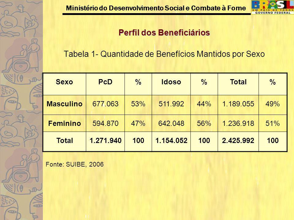 Ministério do Desenvolvimento Social e Combate à Fome Perfil dos Beneficiários Tabela 2- Distribuição dos beneficiários por idade e espécie/PCD- mantidos Fonte: SUIBE, 2006 Faixa EtáriaN.A% 0 a 6 anos77.1646% 7 a 14 anos176.09014% 15 a 18 anos89.6217% 19 a 29 anos251.97120% 30 a 49 anos376.55529% 50 a 65 anos230.97318% 66 anos ou mais69.5666% Total1.271.940100%