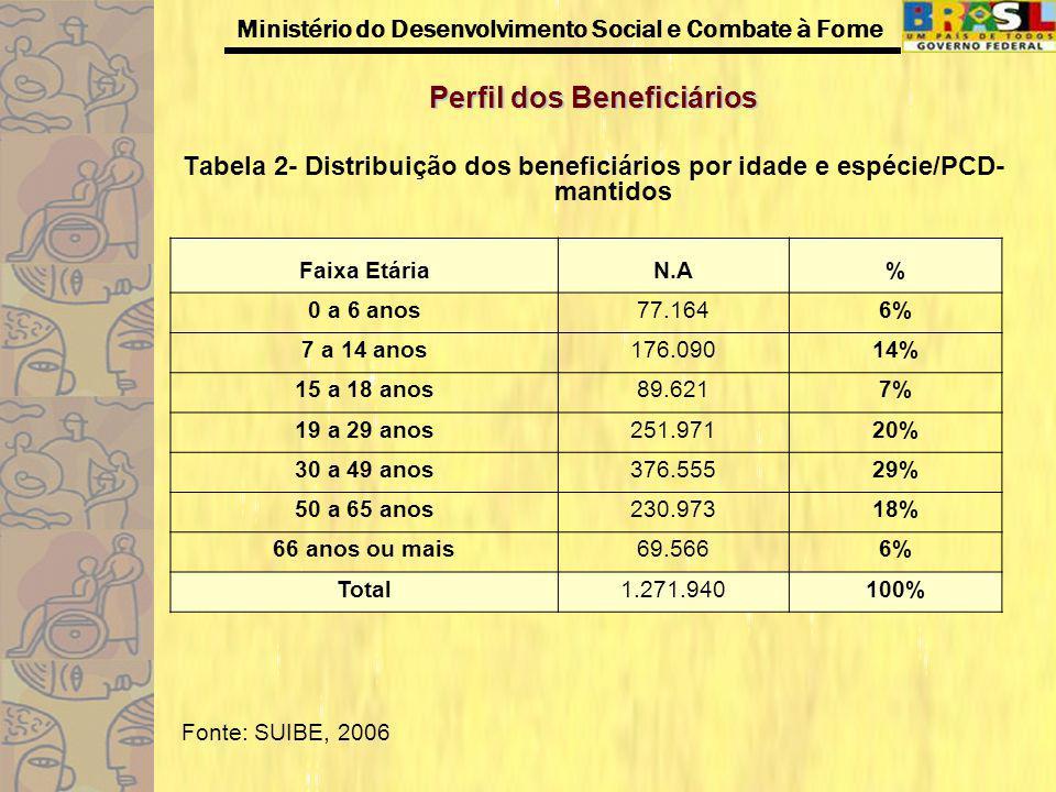 Ministério do Desenvolvimento Social e Combate à Fome Perfil dos Beneficiários Tabela 3- Distribuição dos beneficiários por idade e espécie/Idoso - mantidos Fonte: SUIBE, 2006 Faixa EtáriaN.A% 65 a 66 anos158.52113% 67 a 70 anos370.70533% 71 a 75 anos360.82932% 76 a 79 anos167.58414% 80 anos acima96.4138% Total1.154.052100%