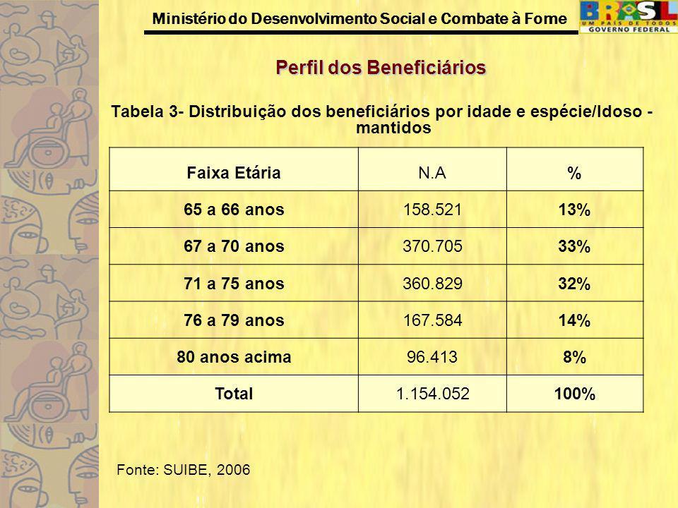 Ministério do Desenvolvimento Social e Combate à Fome Perfil dos Beneficiários Amostra referente as avaliações sociais referentes a 4ª etapa da Revisão do BPC.