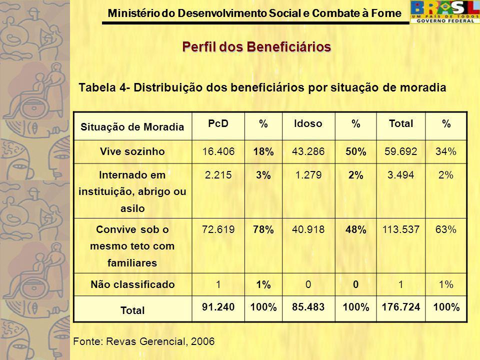 Ministério do Desenvolvimento Social e Combate à Fome Perfil dos Beneficiários Tabela 5- Resumo das Incapacidades Informadas Fonte: Revas Gerencial, 2006 Amostra de Benefíciários Revisados - 91.240 Tipo de IncapacidadeNº Absoluto% Deficiência Mental 22.57825% Doença Mental 17.43119% Deficiência Múltipla 16.28018% Deficiência Física 16.06217% Doença Crônica e Incapacitante 13.35115% Paralisia Celebral 5.3277% Deficiência Visual 5.2456% Deficiência Auditiva 3.1504%