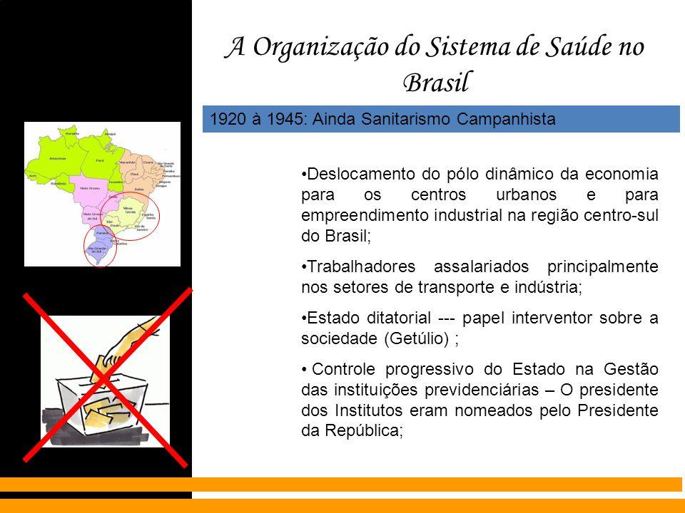 A Organização do Sistema de Saúde no Brasil 1920 à 1945: Ainda Sanitarismo Campanhista Deslocamento do pólo dinâmico da economia para os centros urban