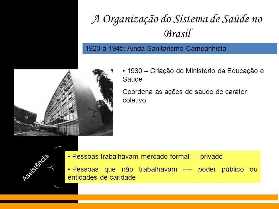 A Organização do Sistema de Saúde no Brasil 1920 à 1945: Ainda Sanitarismo Campanhista 1930 – Criação do Ministério da Educação e Saúde Coordena as aç