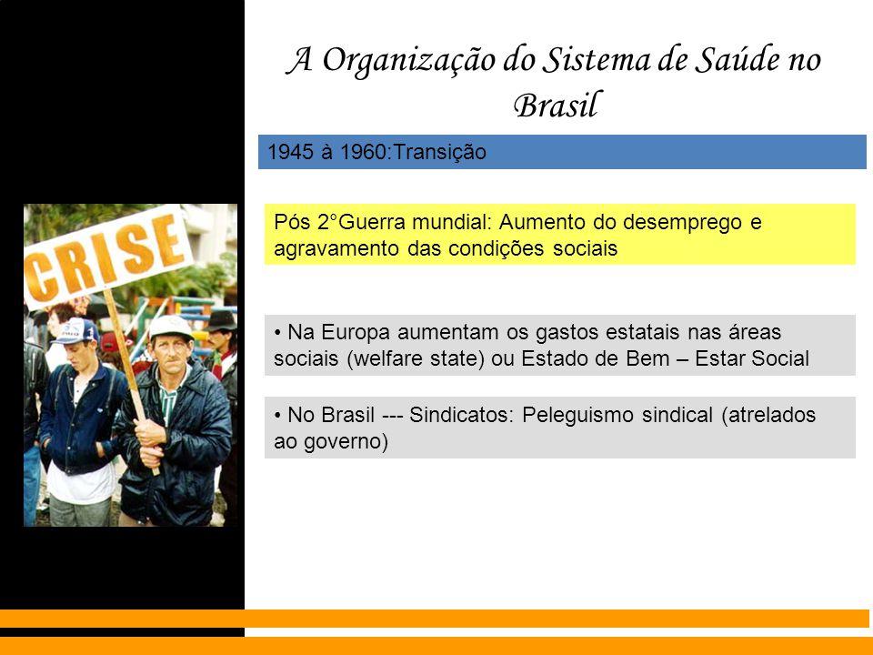 A Organização do Sistema de Saúde no Brasil 1945 à 1960:Transição Pós 2°Guerra mundial: Aumento do desemprego e agravamento das condições sociais Na E