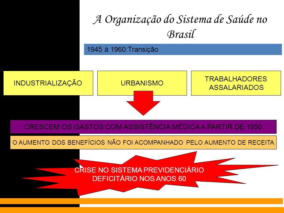 A Organização do Sistema de Saúde no Brasil 1945 à 1960:Transição INDUSTRIALIZAÇÃOURBANISMO TRABALHADORES ASSALARIADOS CRESCEM OS GASTOS COM ASSISTÊNC