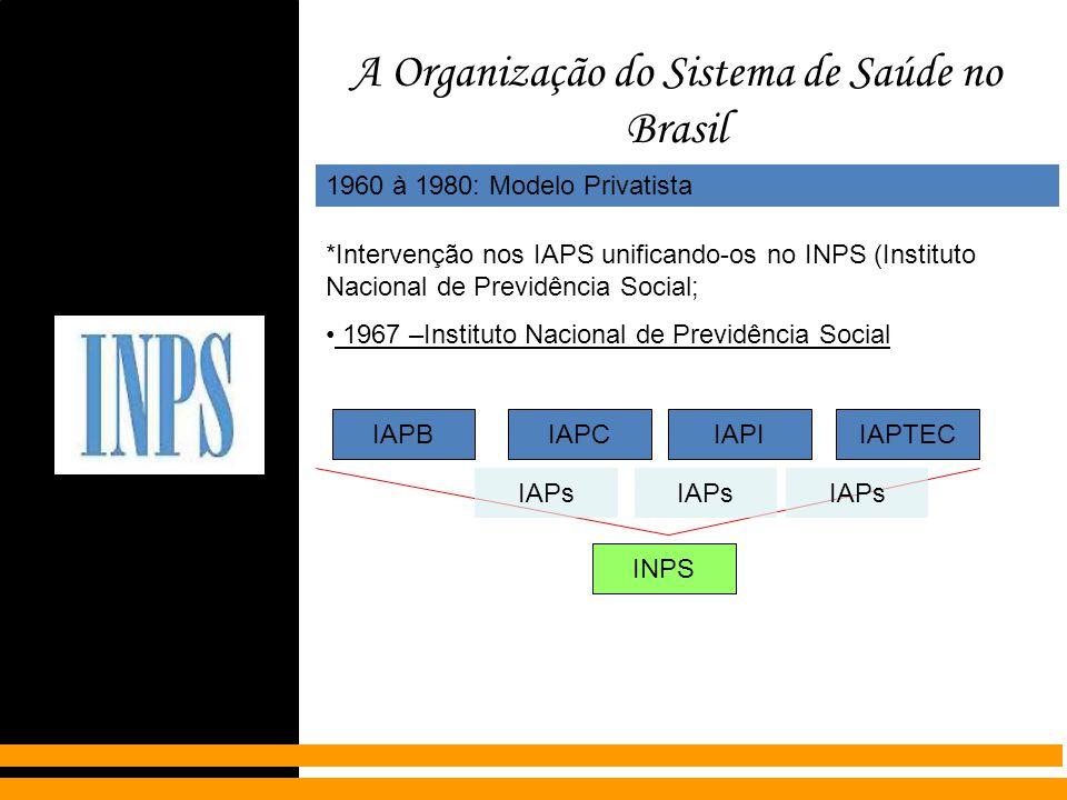 A Organização do Sistema de Saúde no Brasil 1960 à 1980: Modelo Privatista *Intervenção nos IAPS unificando-os no INPS (Instituto Nacional de Previdên