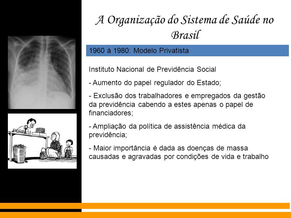 A Organização do Sistema de Saúde no Brasil 1960 à 1980: Modelo Privatista Instituto Nacional de Previdência Social - Aumento do papel regulador do Es