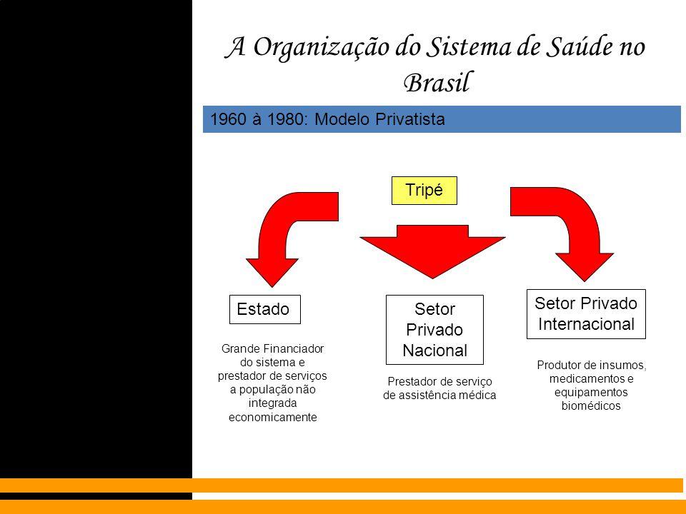 A Organização do Sistema de Saúde no Brasil 1960 à 1980: Modelo Privatista Estado Tripé Setor Privado Nacional Setor Privado Internacional Grande Fina
