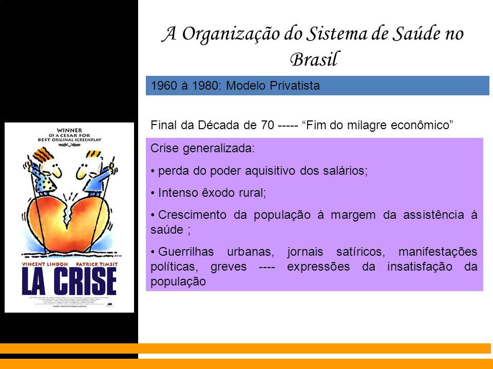 A Organização do Sistema de Saúde no Brasil 1960 à 1980: Modelo Privatista Final da Década de 70 ----- Fim do milagre econômico Crise generalizada: pe