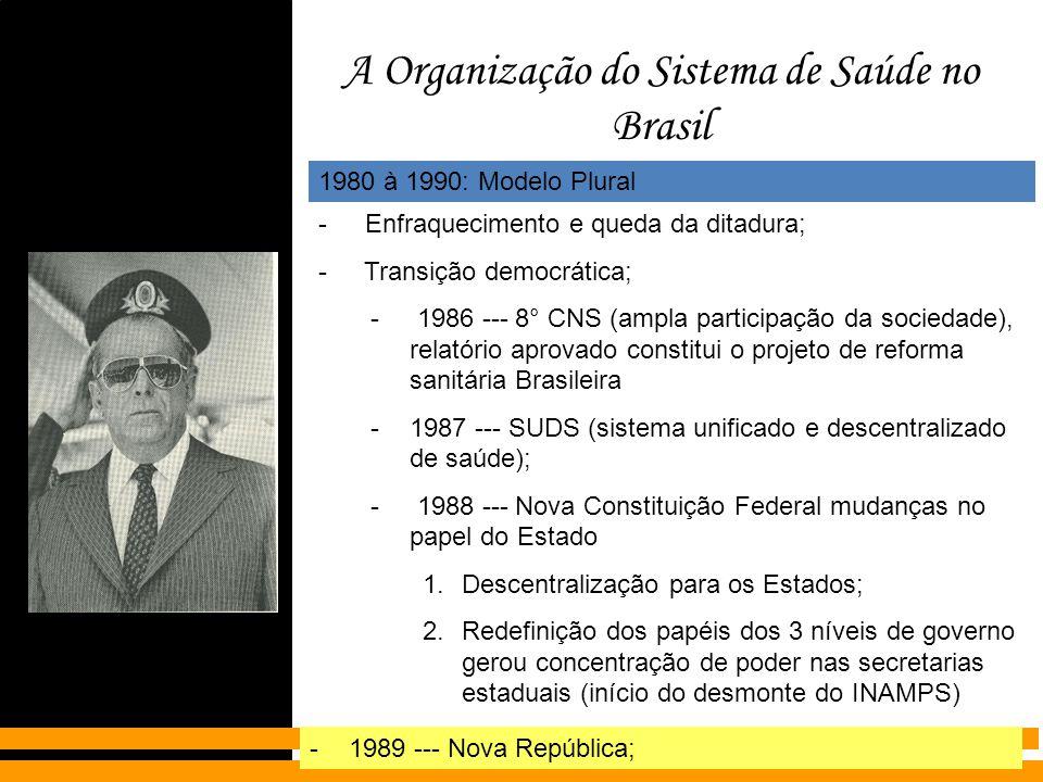 A Organização do Sistema de Saúde no Brasil 1980 à 1990: Modelo Plural - Enfraquecimento e queda da ditadura; - Transição democrática; - 1986 --- 8° C