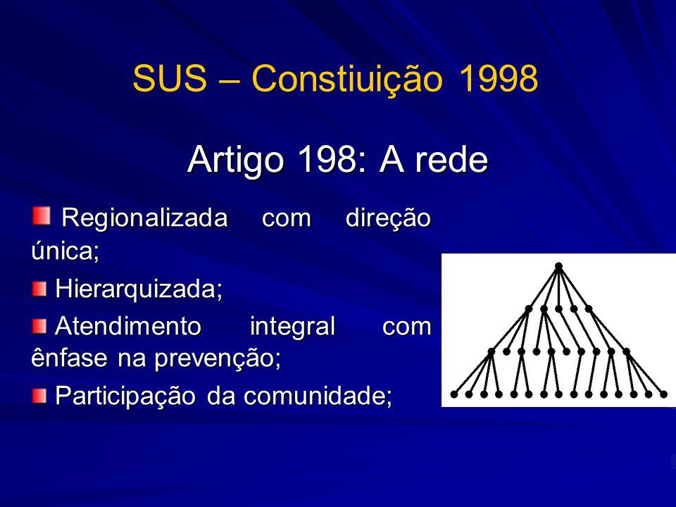 Artigo 198: A rede Regionalizada com direção única; Regionalizada com direção única; Hierarquizada; Hierarquizada; Atendimento integral com ênfase na