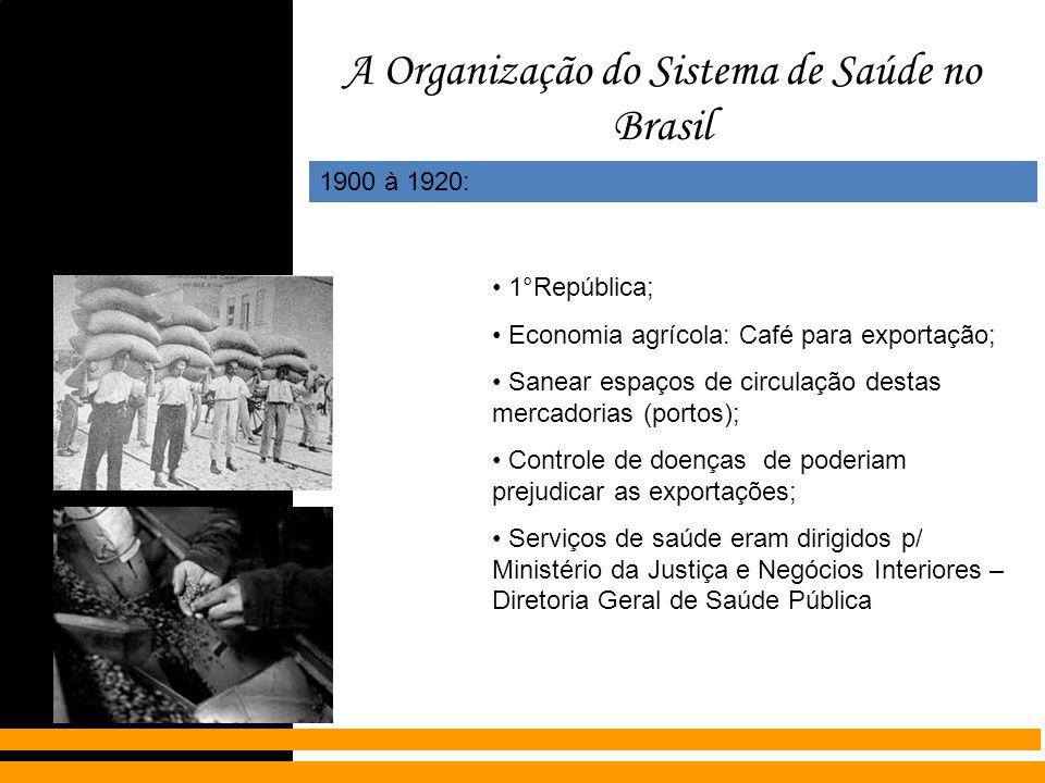 A Organização do Sistema de Saúde no Brasil 1900 à 1920: 1°República; Economia agrícola: Café para exportação; Sanear espaços de circulação destas mer