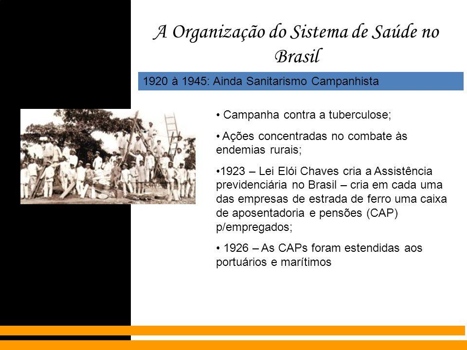 A Organização do Sistema de Saúde no Brasil 1920 à 1945: Ainda Sanitarismo Campanhista Campanha contra a tuberculose; Ações concentradas no combate às