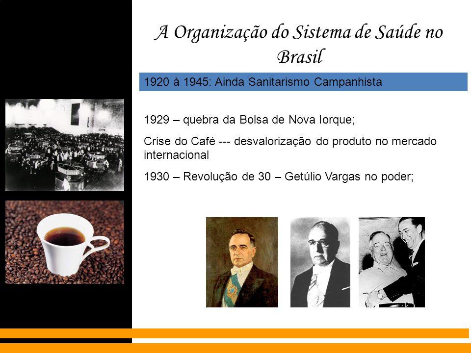 A Organização do Sistema de Saúde no Brasil 1920 à 1945: Ainda Sanitarismo Campanhista 1929 – quebra da Bolsa de Nova Iorque; Crise do Café --- desval
