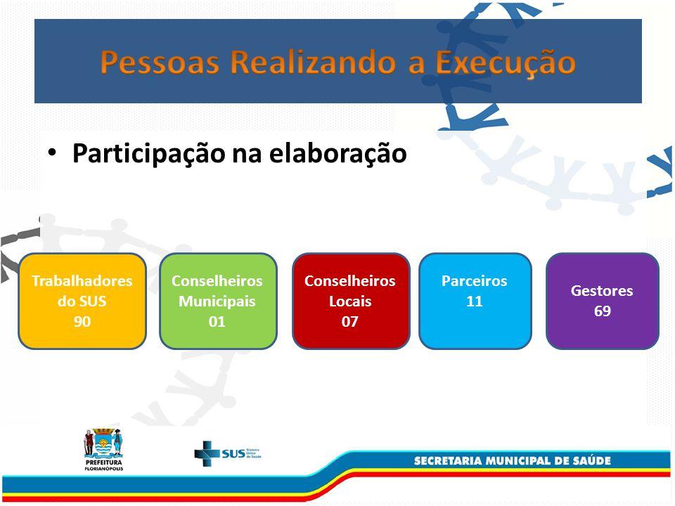 Participação na elaboração Trabalhadores do SUS 90 Conselheiros Municipais 01 Conselheiros Locais 07 Parceiros 11 Gestores 69