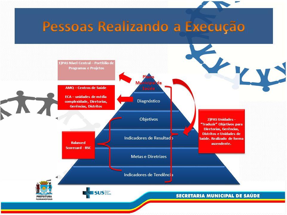 2)PAS Unidades - Traduzir Objetivos para Diretorias, Gerências, Distritos e Unidades de Saúde.