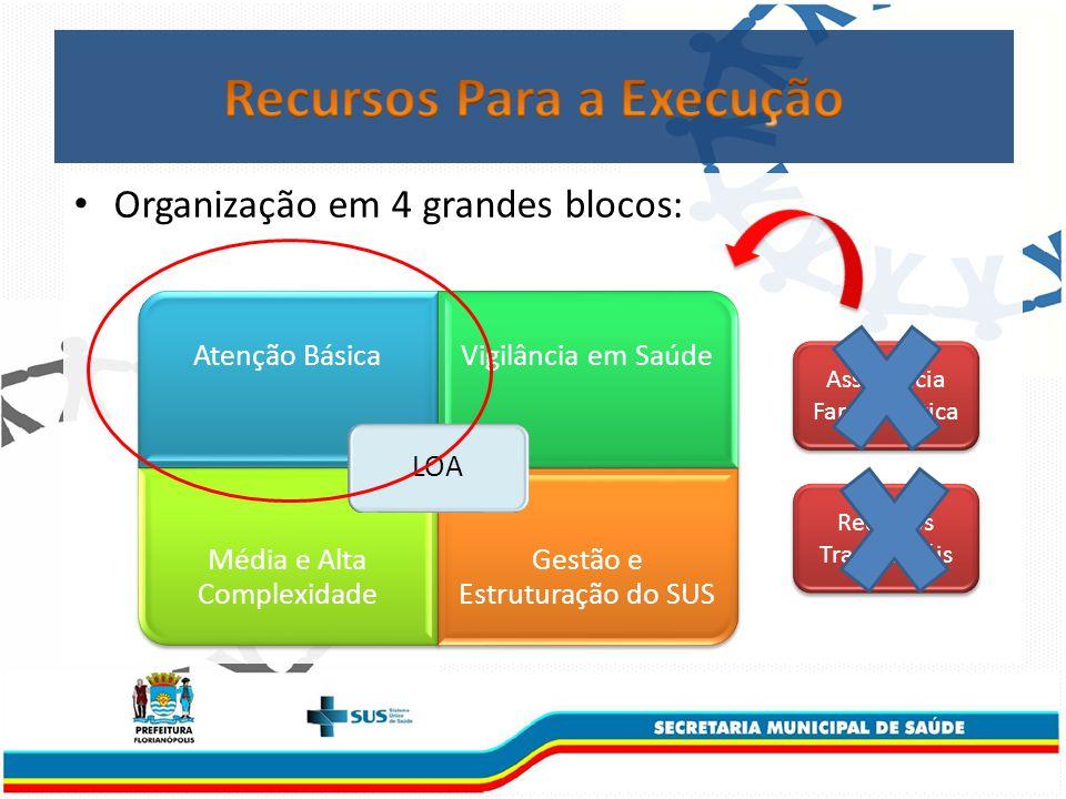 Organização em 4 grandes blocos: Atenção BásicaVigilância em Saúde Média e Alta Complexidade Gestão e Estruturação do SUS LOA Assistência Farmacêutica Recursos Transversáis