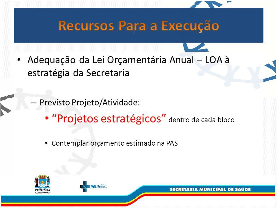 Adequação da Lei Orçamentária Anual – LOA à estratégia da Secretaria – Previsto Projeto/Atividade: Projetos estratégicos dentro de cada bloco Contemplar orçamento estimado na PAS