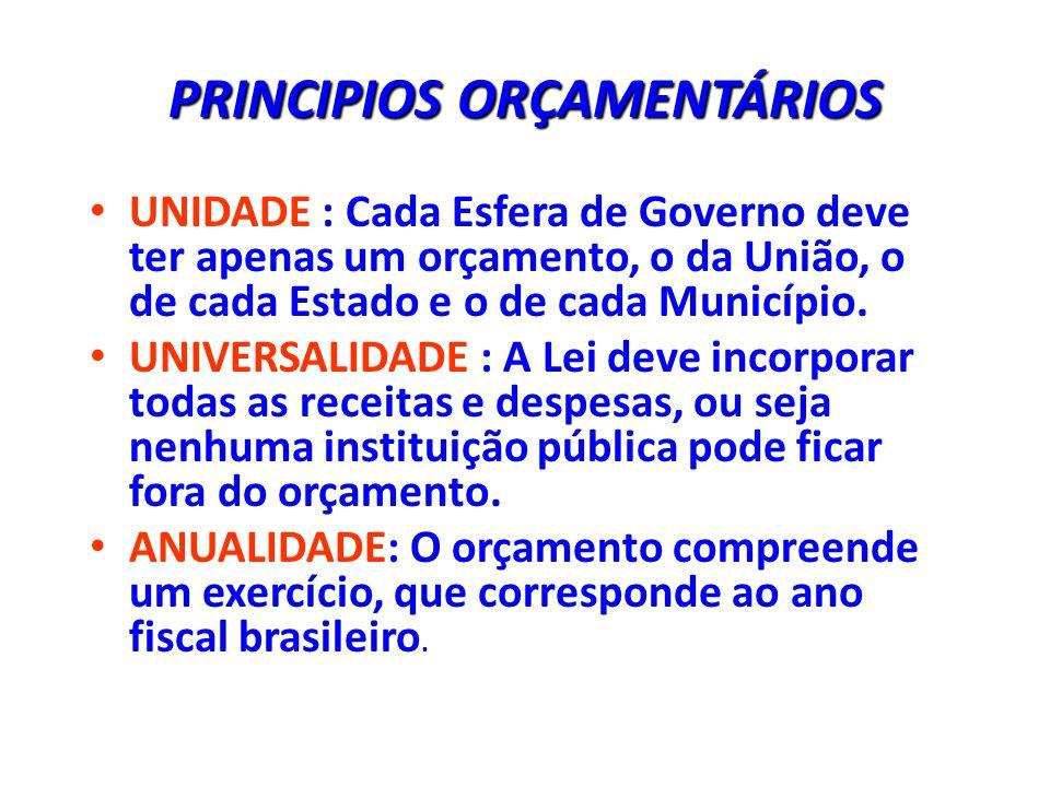 PRINCIPIOS ORÇAMENTÁRIOS UNIDADE : Cada Esfera de Governo deve ter apenas um orçamento, o da União, o de cada Estado e o de cada Município.