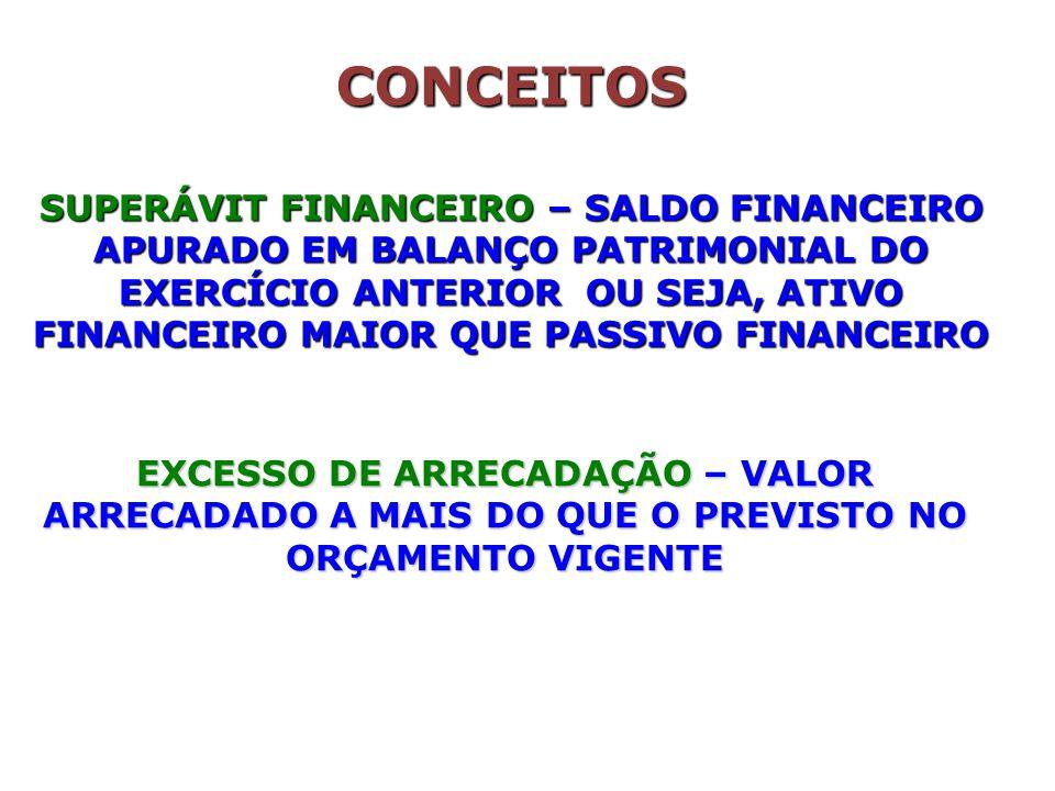 SUPERÁVIT FINANCEIRO – SALDO FINANCEIRO APURADO EM BALANÇO PATRIMONIAL DO EXERCÍCIO ANTERIOR OU SEJA, ATIVO FINANCEIRO MAIOR QUE PASSIVO FINANCEIRO EXCESSO DE ARRECADAÇÃO – VALOR ARRECADADO A MAIS DO QUE O PREVISTO NO ORÇAMENTO VIGENTE CONCEITOS