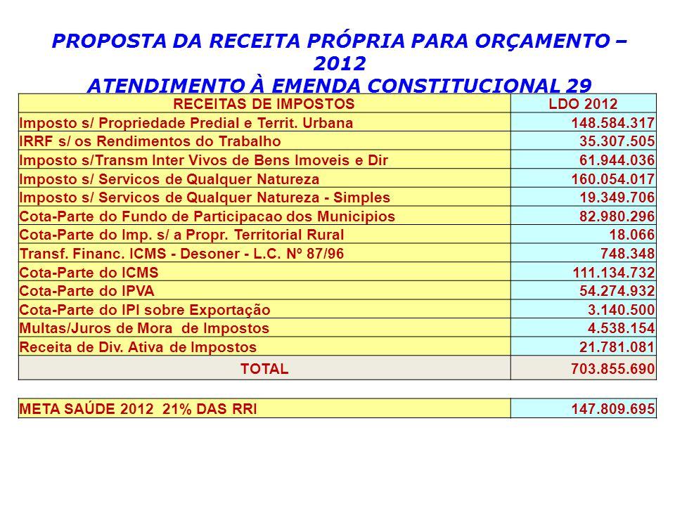 RECEITAS DE IMPOSTOSLDO 2012 Imposto s/ Propriedade Predial e Territ.