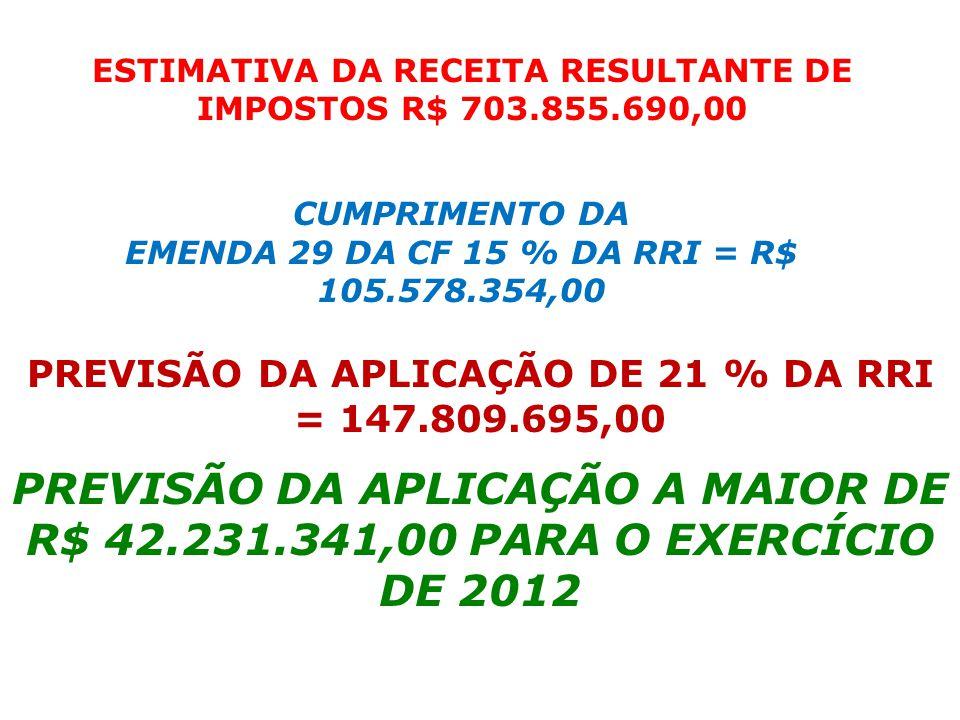 ESTIMATIVA DA RECEITA RESULTANTE DE IMPOSTOS R$ 703.855.690,00 CUMPRIMENTO DA EMENDA 29 DA CF 15 % DA RRI = R$ 105.578.354,00 PREVISÃO DA APLICAÇÃO DE 21 % DA RRI = 147.809.695,00 PREVISÃO DA APLICAÇÃO A MAIOR DE R$ 42.231.341,00 PARA O EXERCÍCIO DE 2012