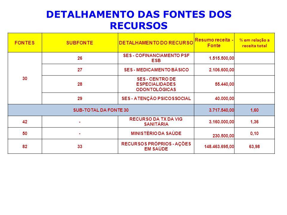 FONTESSUBFONTEDETALHAMENTO DO RECURSO Resumo receita - Fonte % em relação a receita total 30 26 SES - COFINANCIAMENTO PSF ESB 1.515.500,00 27SES - MEDICAMENTO BÁSICO2.106.600,00 28 SES - CENTRO DE ESPECIALIDADES ODONTOLÓGICAS 55.440,00 29SES - ATENÇÃO PSICOSSOCIAL 40.000,00 SUB-TOTAL DA FONTE 30 3.717.540,001,60 42- RECURSO DA TX DA VIG SANITÁRIA 3.160.000,001,36 50-MINISTÉRIO DA SAÚDE 230.500,00 0,10 8233 RECURSOS PRÓPRIOS - AÇÕES EM SAÚDE 148.463.695,0063,98 DETALHAMENTO DAS FONTES DOS RECURSOS