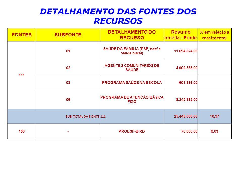 FONTESSUBFONTE DETALHAMENTO DO RECURSO Resumo receita - Fonte % em relação a receita total 111 01 SAÚDE DA FAMÍLIA (PSF, nasf e saude bucal) 11.694.824,00 02 AGENTES COMUNITÁRIOS DE SAÚDE 4.902.358,00 03PROGRAMA SAÚDE NA ESCOLA601.936,00 06 PROGRAMA DE ATENÇÃO BÁSICA FIXO 8.245.882,00 SUB-TOTAL DA FONTE 111 25.445.000,0010,97 150-PROESF-BIRD 70.000,000,03 DETALHAMENTO DAS FONTES DOS RECURSOS