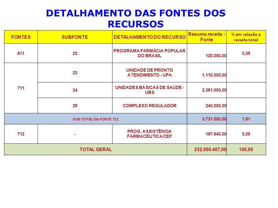 FONTESSUBFONTEDETALHAMENTO DO RECURSO Resumo receita - Fonte % em relação a receita total 61122 PROGRAMA FARMÁCIA POPULAR DO BRASIL 120.000,00 0,05 711 23 UNIDADE DE PRONTO ATENDIMENTO - UPA 1.110.000,00 24 UNIDADES BÁSICAS DE SAÚDE - UBS 2.381.000,00 25COMPLEXO REGULADOR 240.000,00 SUB-TOTAL DA FONTE 711 3.731.000,001,61 712- PROG.
