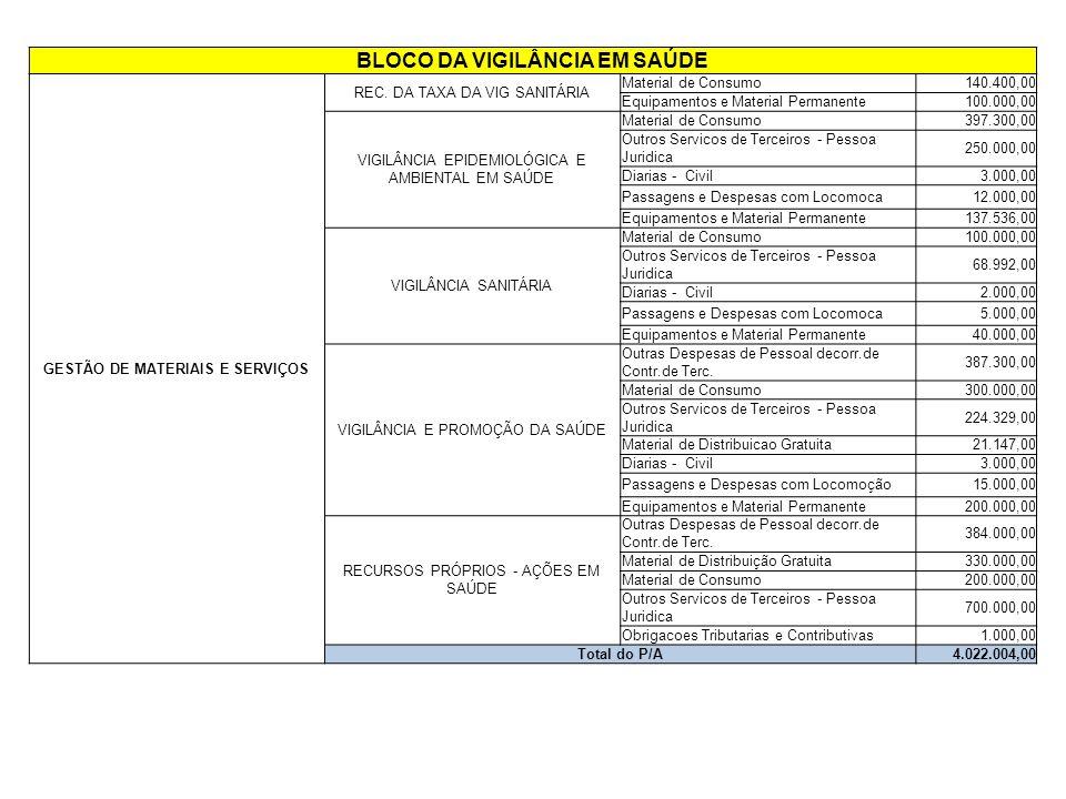 BLOCO DA VIGILÂNCIA EM SAÚDE GESTÃO DE MATERIAIS E SERVIÇOS REC.