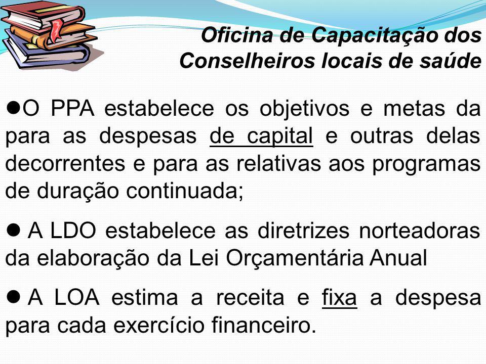 O PPA estabelece os objetivos e metas da para as despesas de capital e outras delas decorrentes e para as relativas aos programas de duração continuad